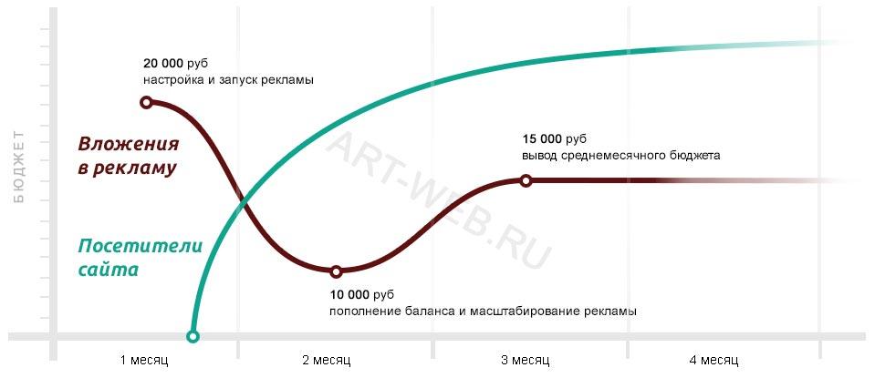 Планирование бюджета по рекламе в Ростове-на-Дону
